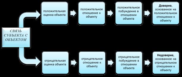 Схема формирования доверия к