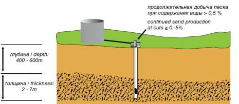 добыча тяжелой нефти