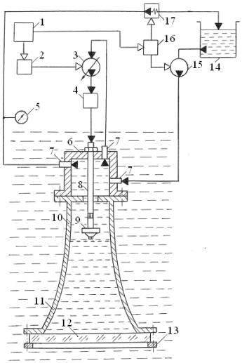 Рисунок 2 – Схема рупорной