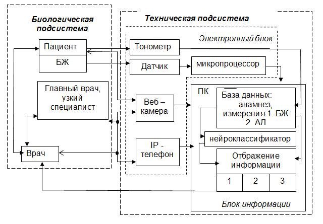 –функциональная схема БТС