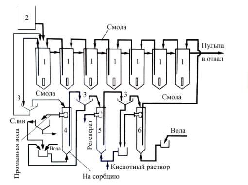 4 – колонка отмывки смолы